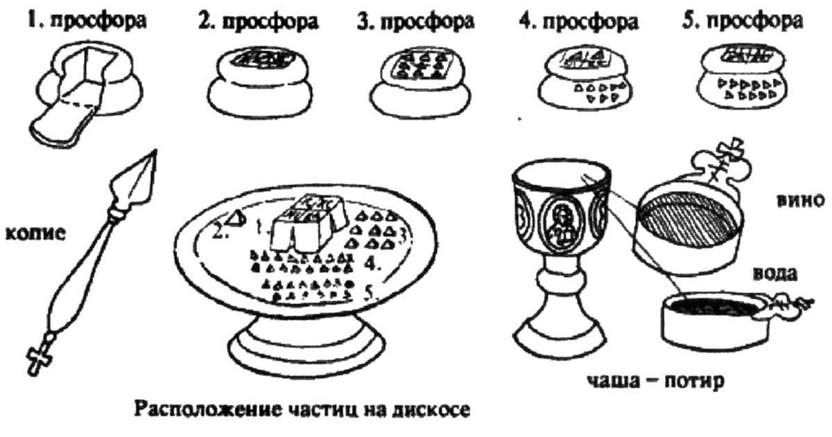 проскомидия и ее символическое значение
